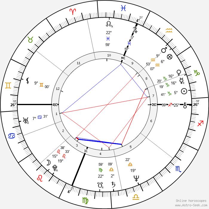 Terry Bozzio - Birth horoscope chart
