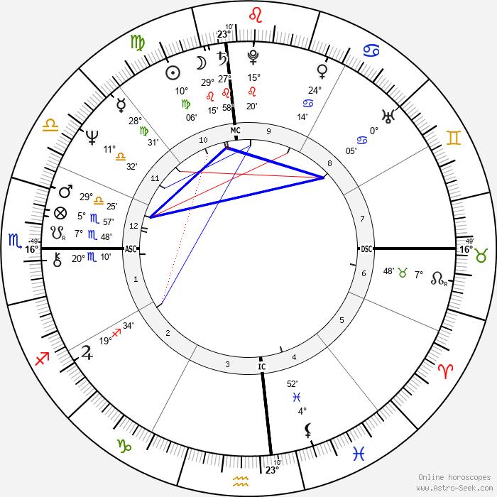 Terry Bradshaw - Birth horoscope chart