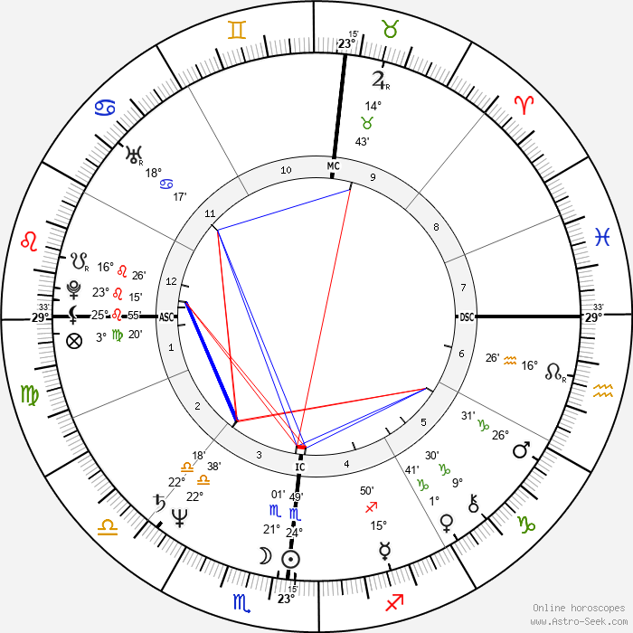 Terry Buske - Birth horoscope chart