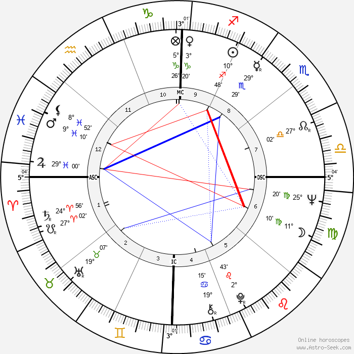 Terry Cole-Whittaker - Birth horoscope chart