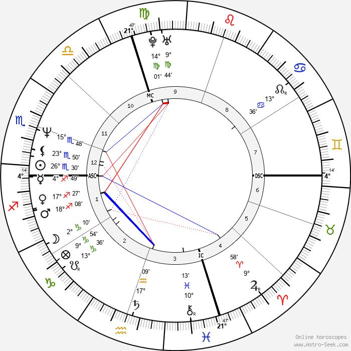 Terry Farrell - Birth horoscope chart