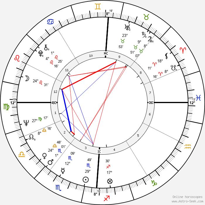 Terry Gilliam - Birth horoscope chart