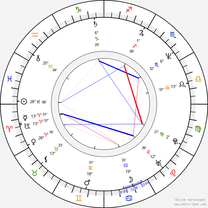 Terry Hall - Birth horoscope chart