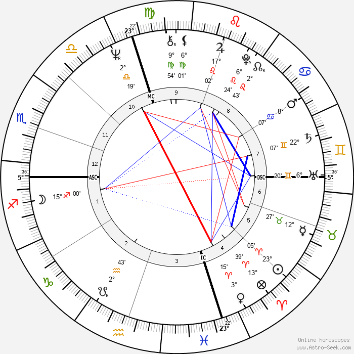 Terry Harmon - Birth horoscope chart