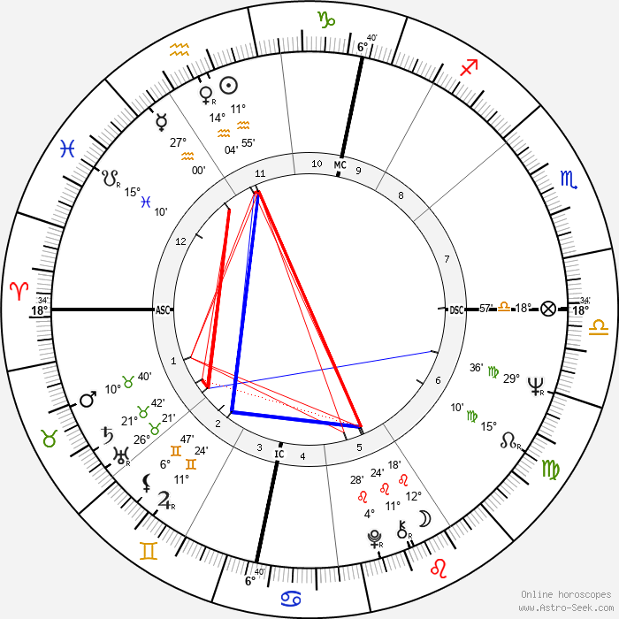 Terry Jones - Birth horoscope chart