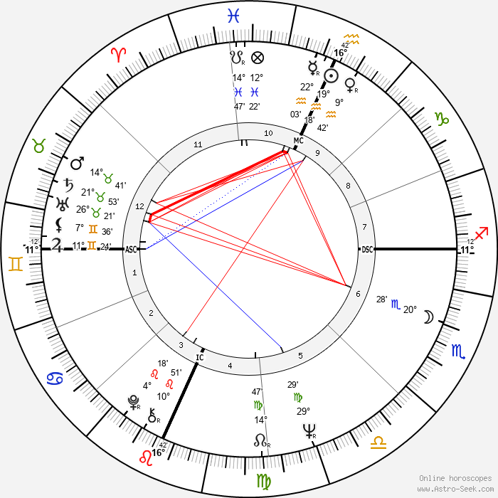 Terry Melcher - Birth horoscope chart