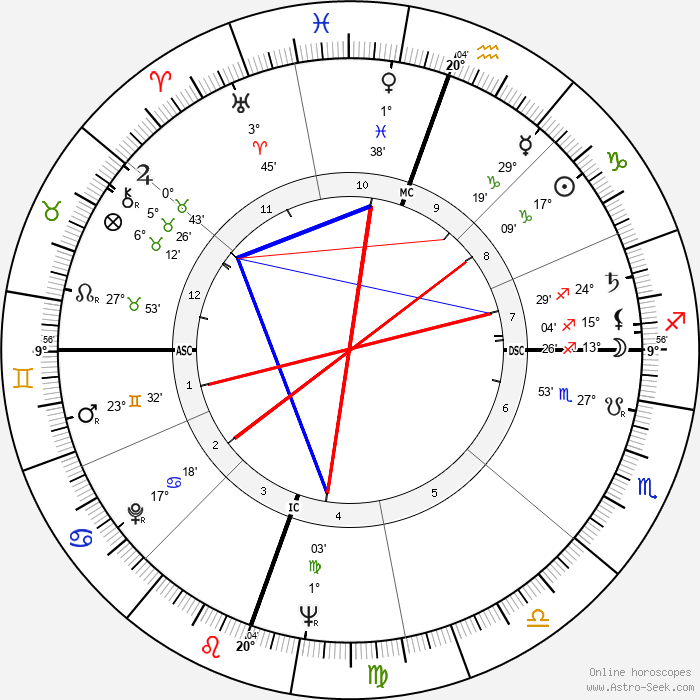 Terry Moore - Birth horoscope chart