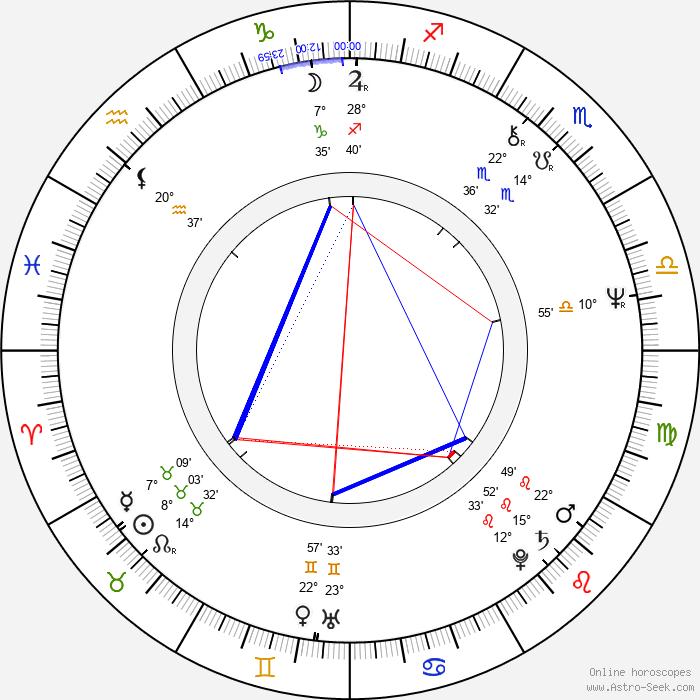 Terry Pratchett - Birth horoscope chart