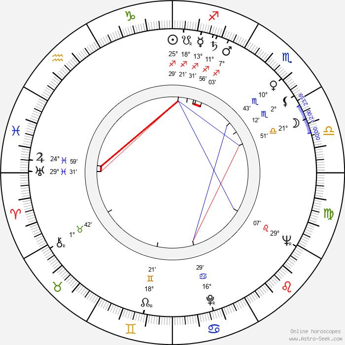 Terttu Varkki - Birth horoscope chart