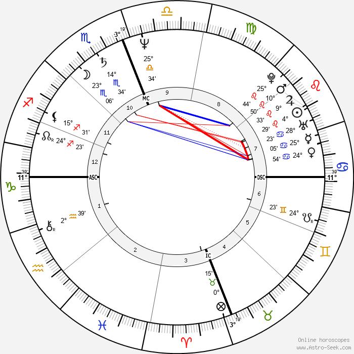 Terumi Kondo - Birth horoscope chart