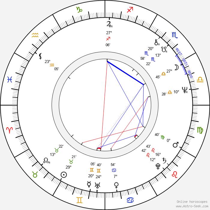 Tesshô Genda - Birth horoscope chart