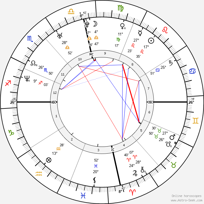 Tessie Santiago - Birth horoscope chart