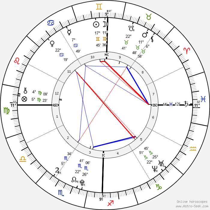 Tesslynn O'Cull - Birth horoscope chart