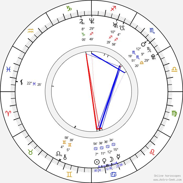 Tetsuichirô Tsuta - Birth horoscope chart
