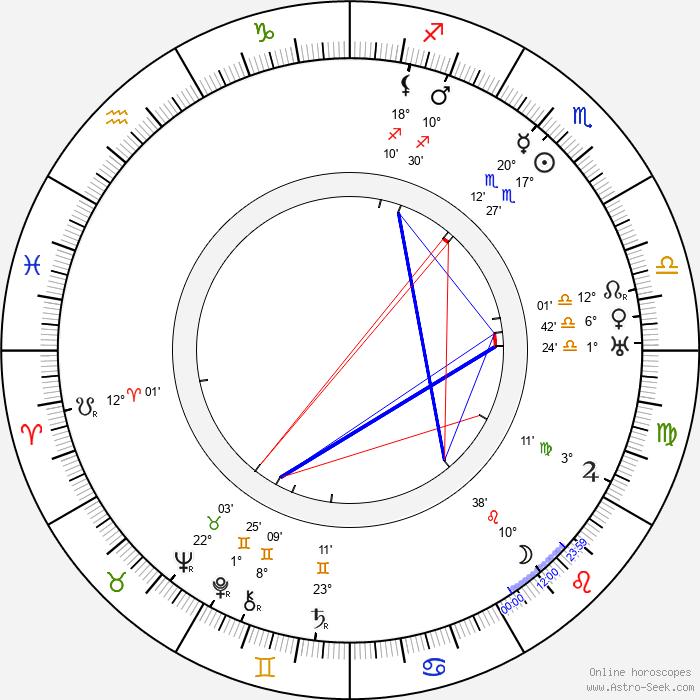 Teuvo Puro - Birth horoscope chart