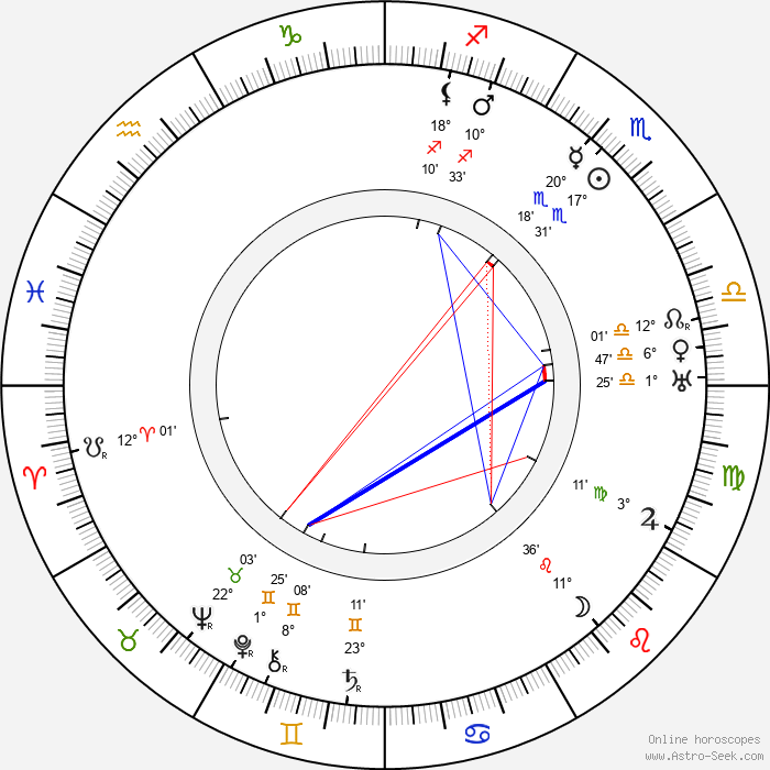 Teuvo Puro - Birth horoscope chart