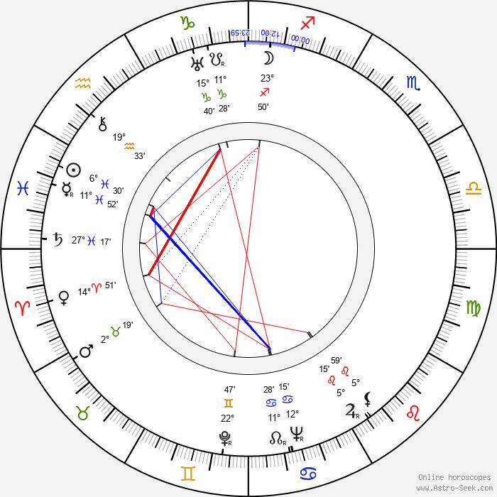 Tex Avery - Birth horoscope chart