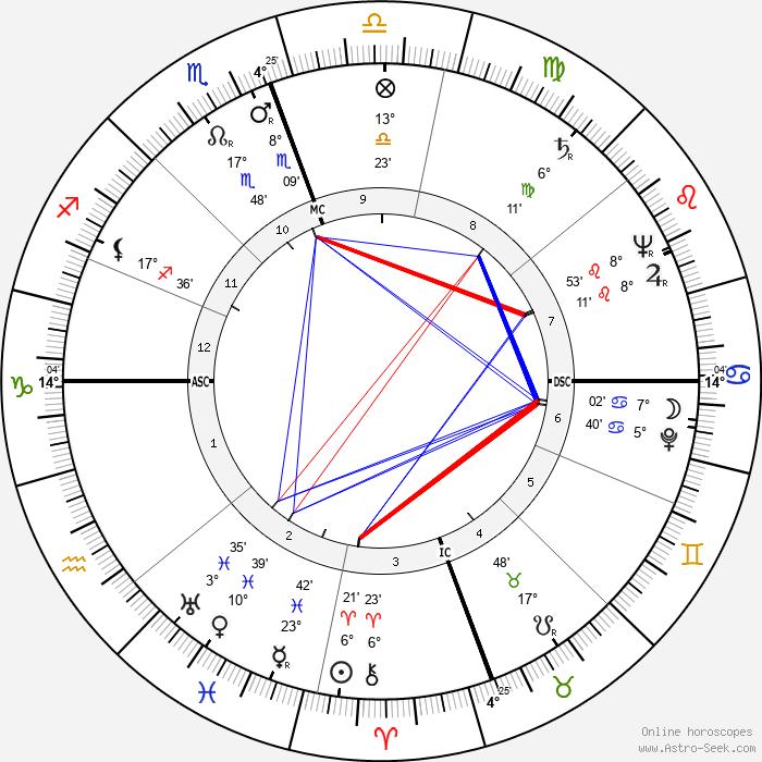 Tex Moncrief - Birth horoscope chart