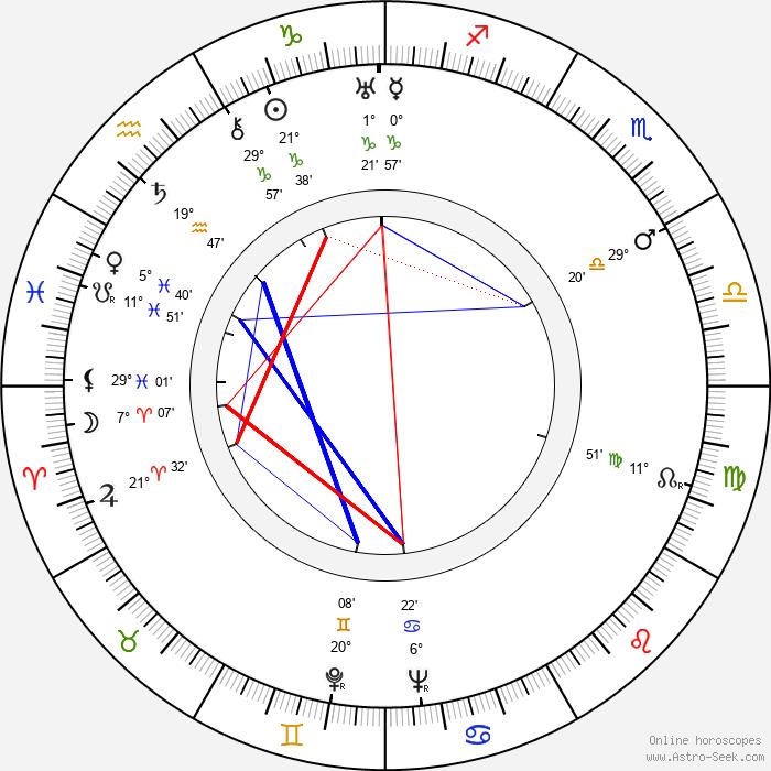Tex Ritter - Birth horoscope chart
