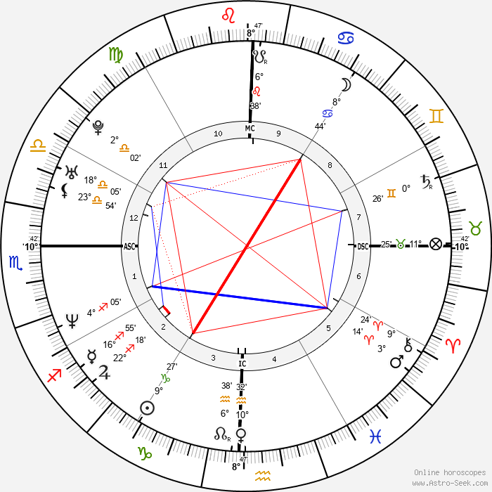 Thai-Cong Quach - Birth horoscope chart
