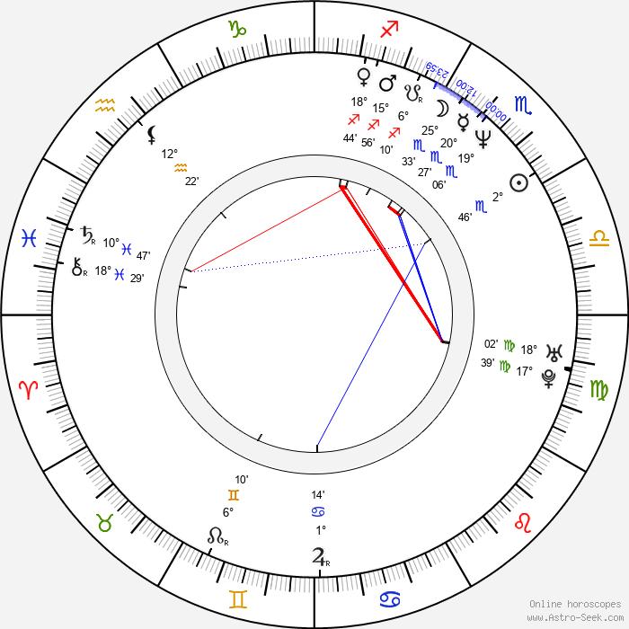 Thanos Anastopoulos - Birth horoscope chart