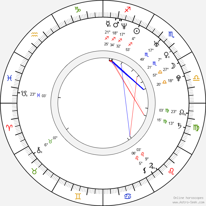 The Streets - Birth horoscope chart