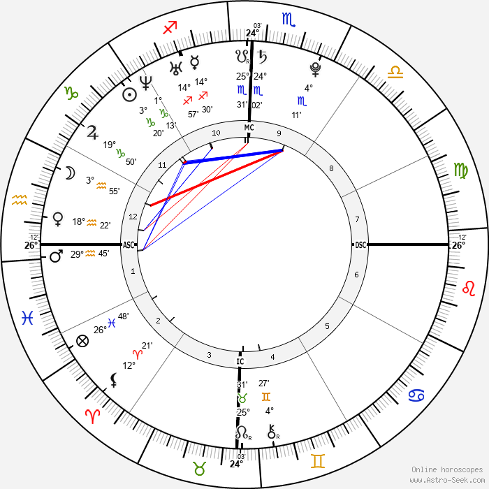The Veronicas - Birth horoscope chart