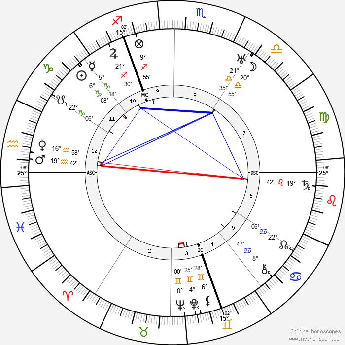 Thea von Harbou - Birth horoscope chart