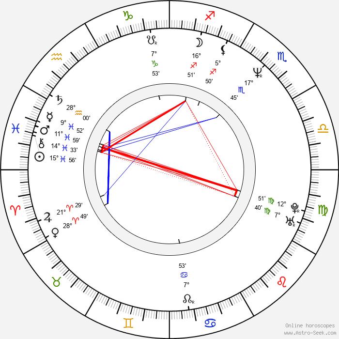 Thelonious Bernard - Birth horoscope chart