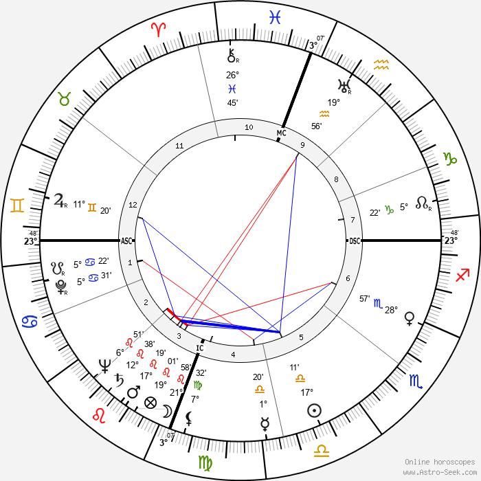 Thelonious Monk - Birth horoscope chart