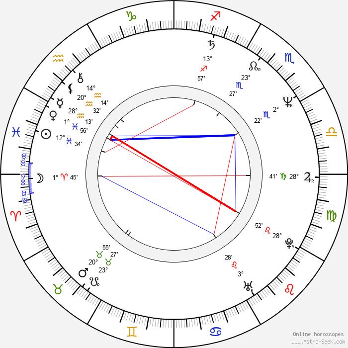 Themis Bazaka - Birth horoscope chart