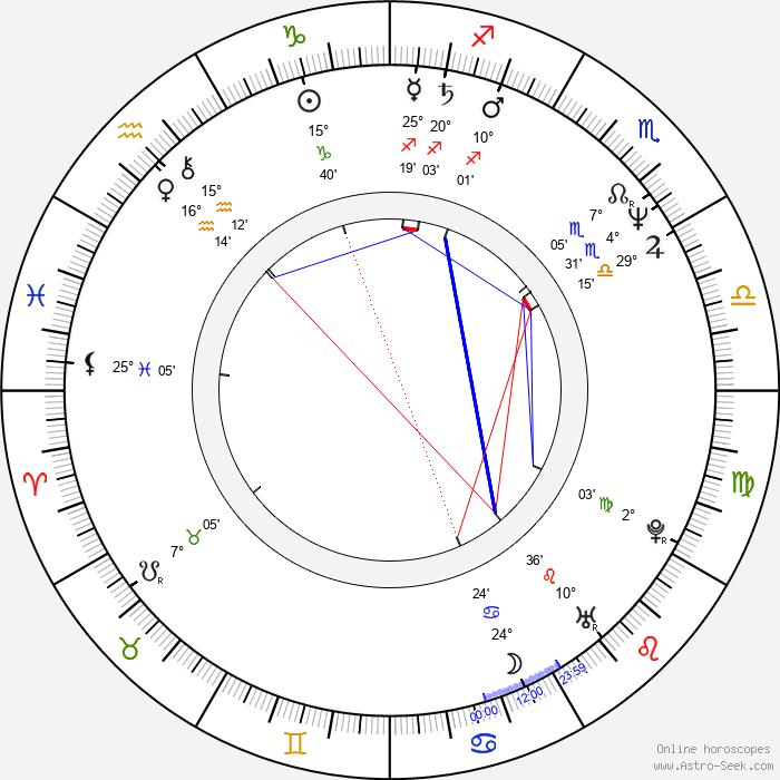 Themos Anastasiadis - Birth horoscope chart
