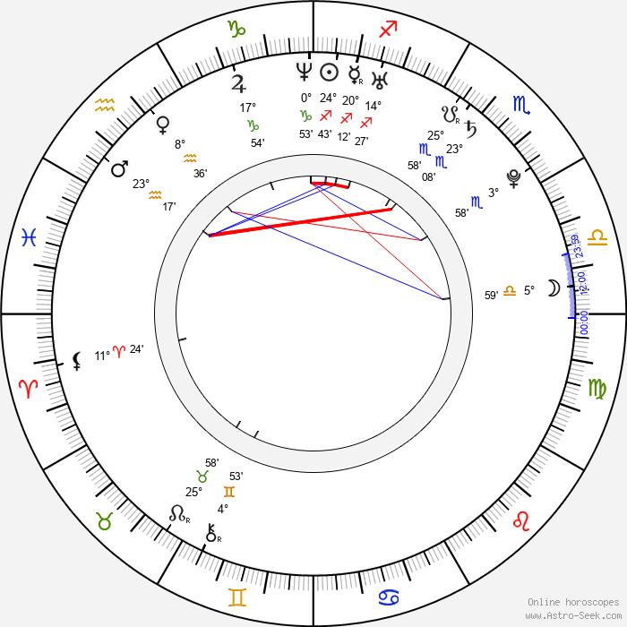Theo James - Birth horoscope chart