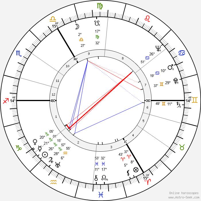 Theo Lefevre - Birth horoscope chart