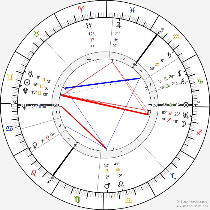 Theo Lingen - Birth horoscope chart