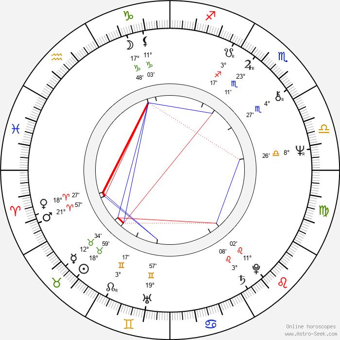 Theo van de Sande - Birth horoscope chart