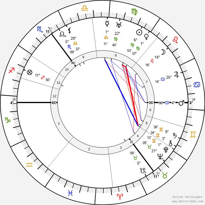 Theo van Doesburg - Birth horoscope chart