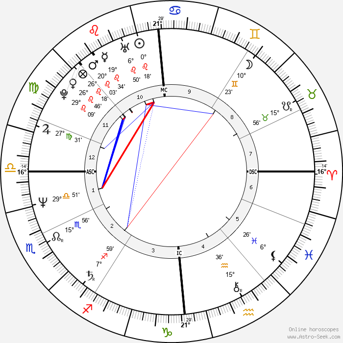 Theo van Gogh - Birth horoscope chart