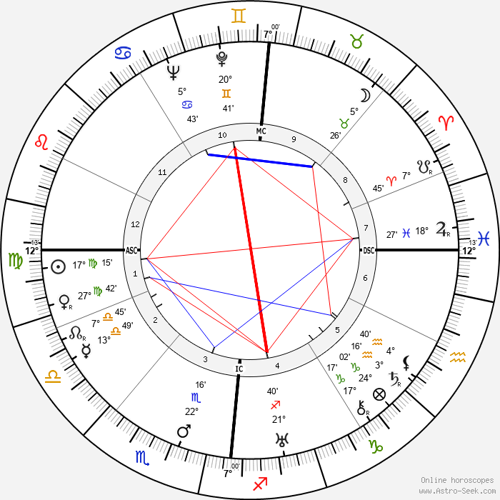 Theodor Adorno - Birth horoscope chart