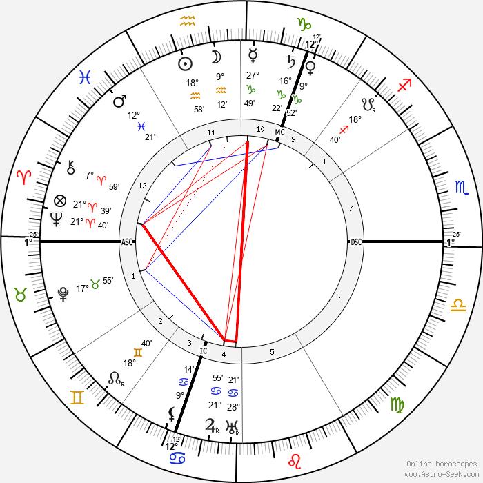 Theodor Lessing - Birth horoscope chart
