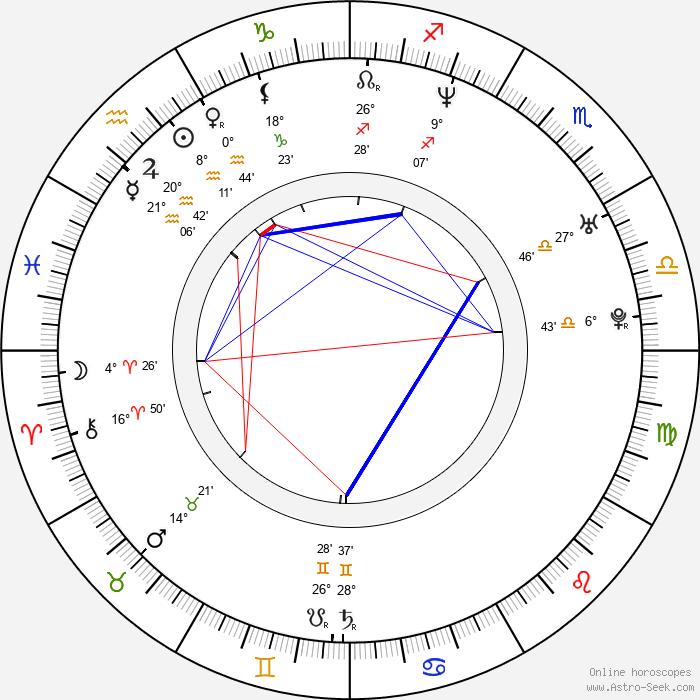 Theodora Remundová - Birth horoscope chart