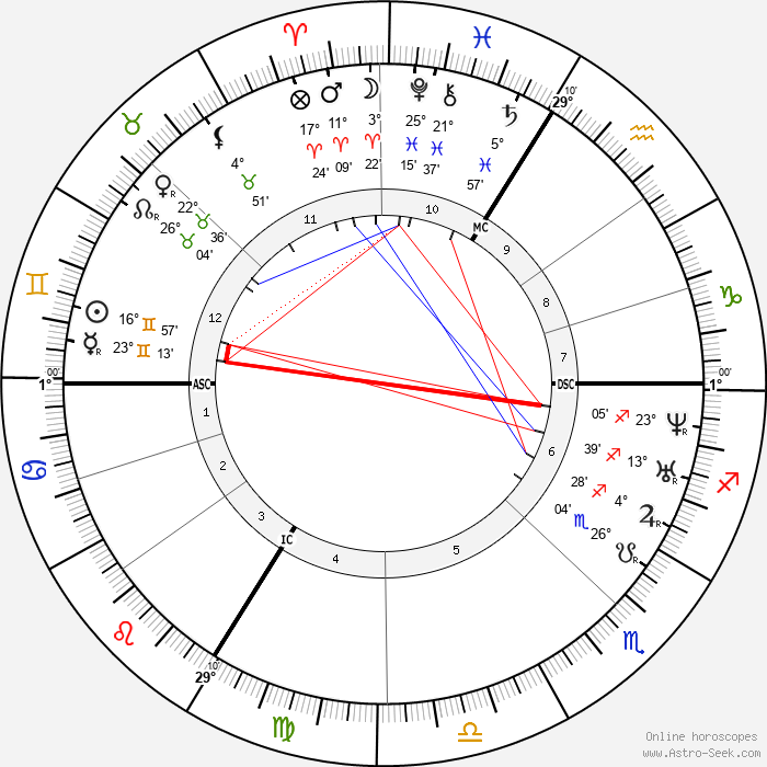 Théodore Ballu - Birth horoscope chart