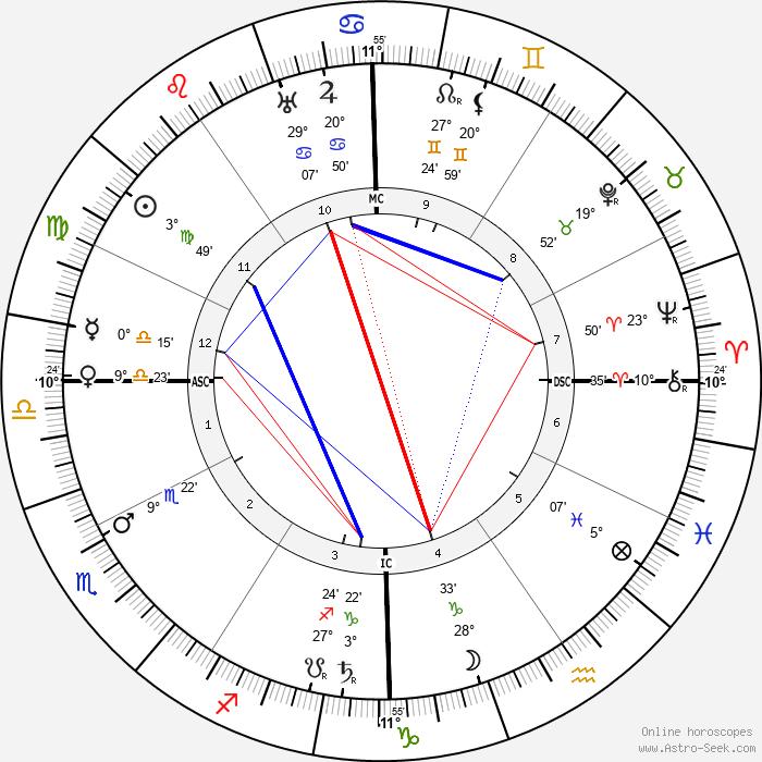 Theodore Dreiser - Birth horoscope chart