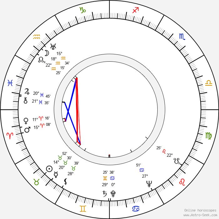 Theodore H. White - Birth horoscope chart