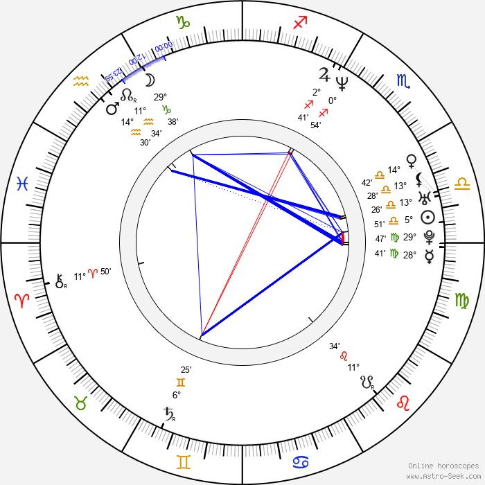 Theodore Shapiro - Birth horoscope chart
