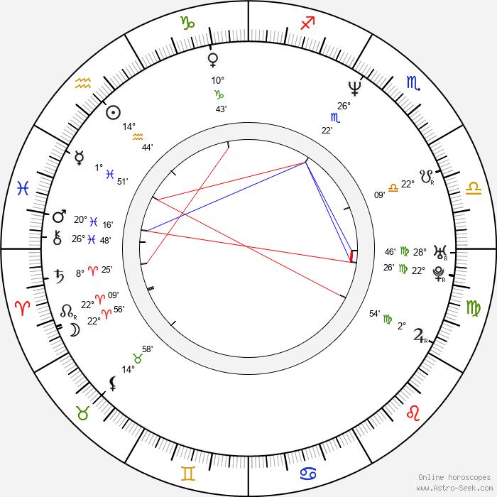 Theodore Ushev - Birth horoscope chart