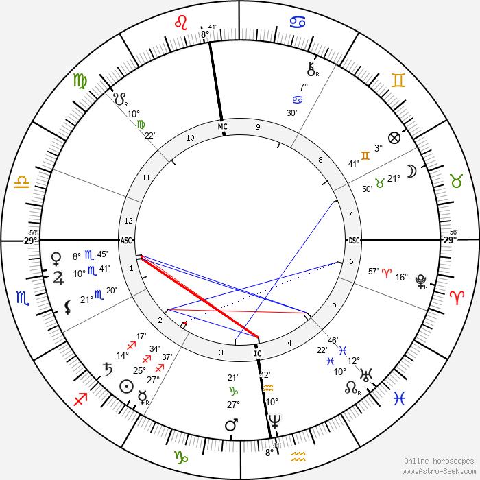Theodule-Armand Ribot - Birth horoscope chart