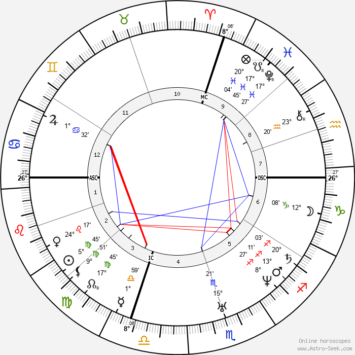 Theophile Gautier - Birth horoscope chart