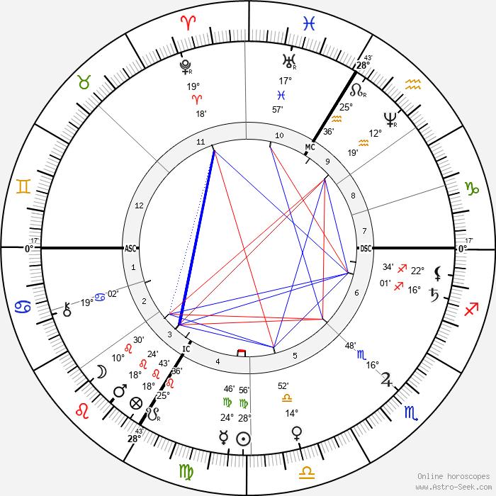Therese Bentzon - Birth horoscope chart