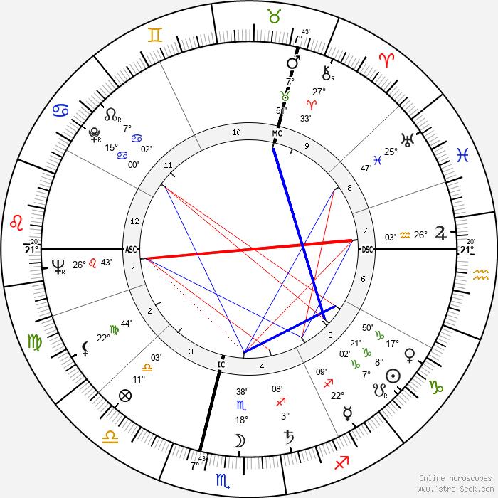 Thérèse Michielsen - Birth horoscope chart